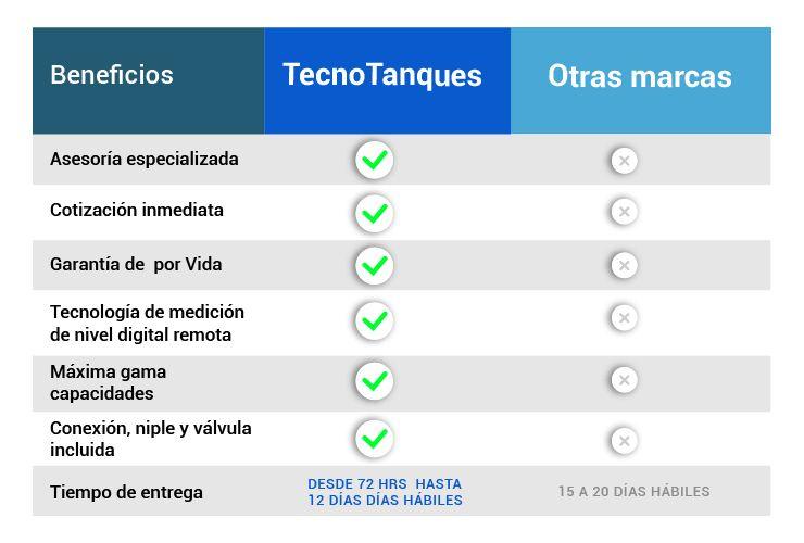 tecnotanques-vs-otras-marcas
